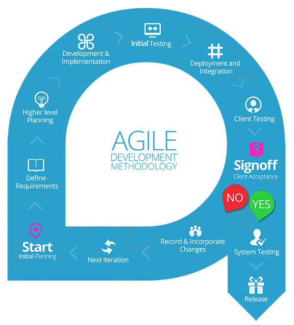 Agile Software Development with Codigion, Shillong