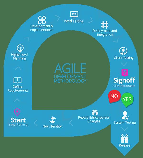 Agile Software Development with Codigion, Shillong