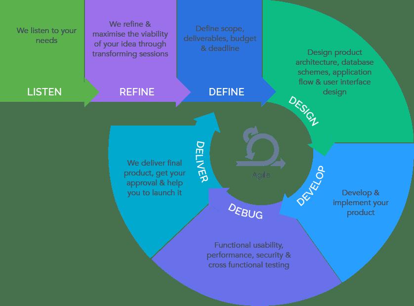 Agile Software Development Process at Codigion, Shillong