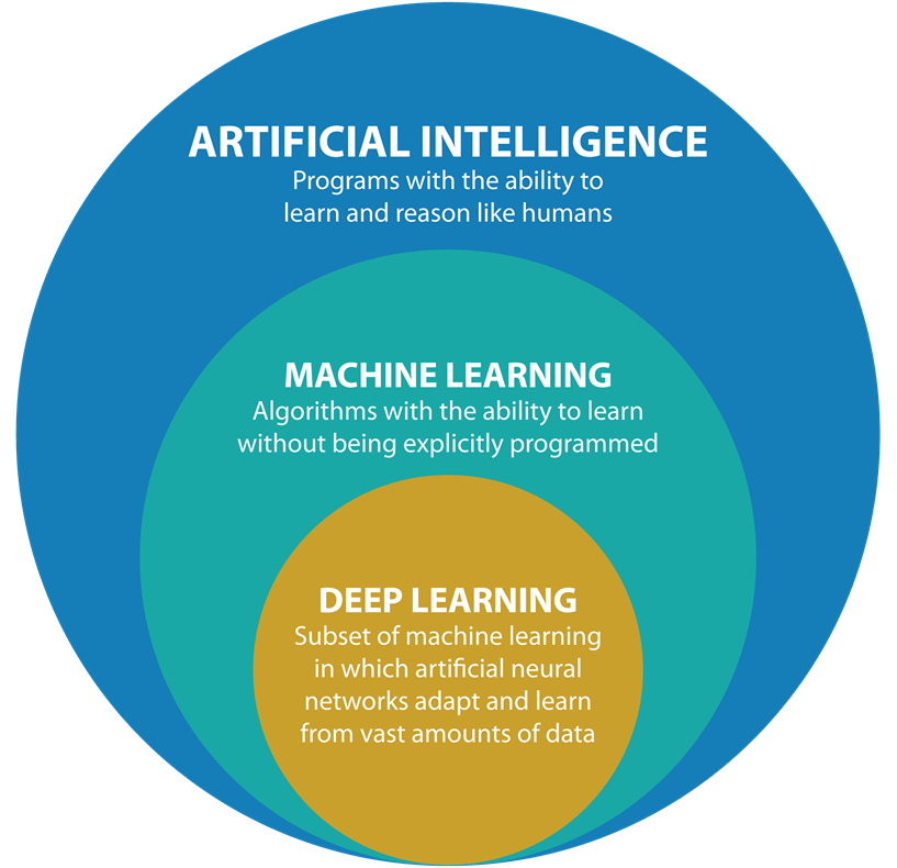Artificial Intelligence Solution with Codigion, Shillong