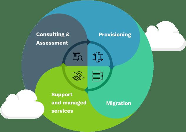 Cloud Computing Service and Solutions at Codigion, Shillong