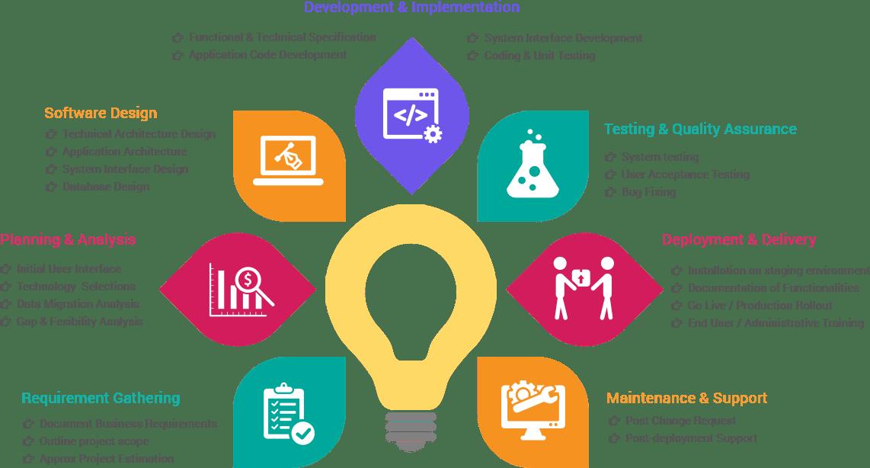 Custom Software Development service at Codigion, Shillong