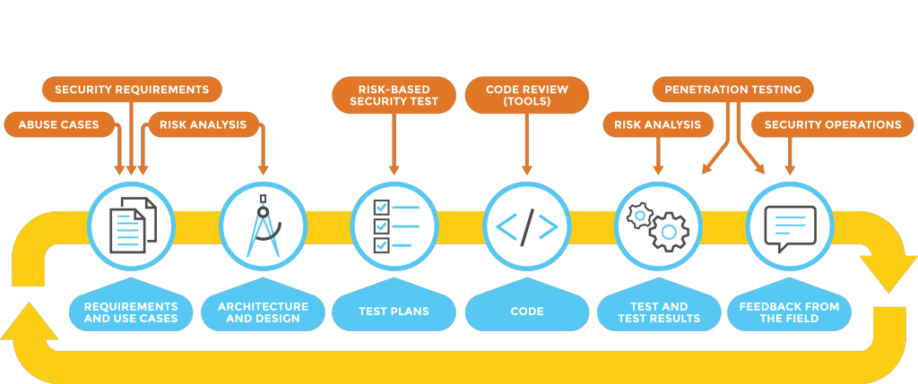 Mobile Application Development with Codigion, Shillong