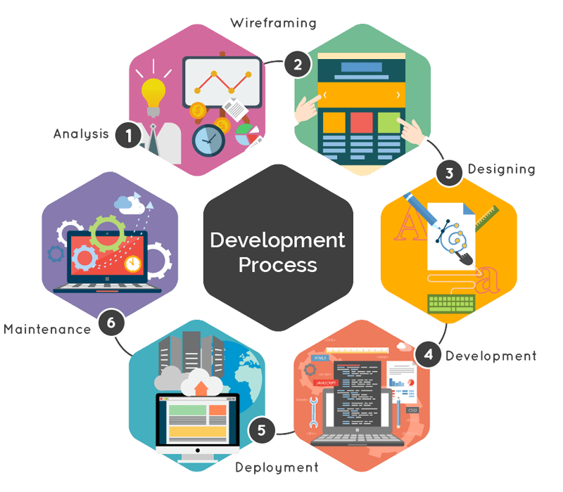 Website and Application Development with Codigion, Shillong